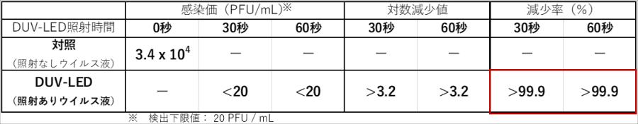 日本宮崎大學 可有效抑制COVID-19