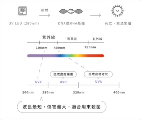 紫外線殺菌原理